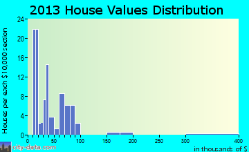 Pilot Mound home values distribution