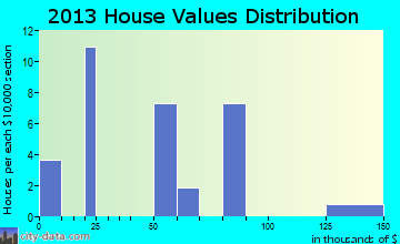 Pleasant Plain home values distribution
