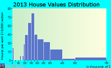 Polk City home values distribution
