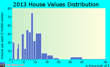 Postville home values distribution