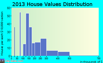 Seward home values distribution