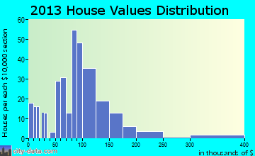 Preston home values distribution