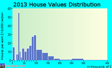Quasqueton home values distribution
