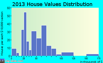 Quimby home values distribution