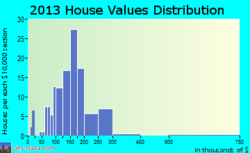Raymond home values distribution