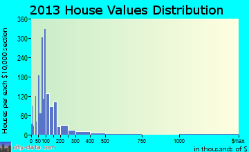 Clanton home values distribution
