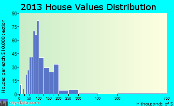 Remsen home values distribution