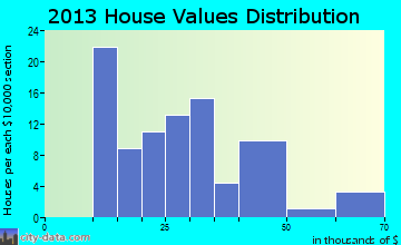 Ricketts home values distribution