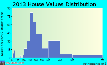 Robins home values distribution