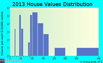 Shungnak home values distribution
