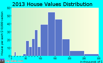 Roland home values distribution