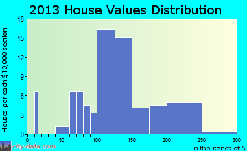 Runnells home values distribution