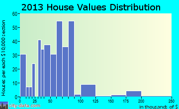 Ruthven home values distribution