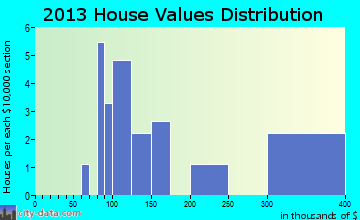 St. Marys home values distribution