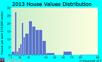 Salem home values distribution