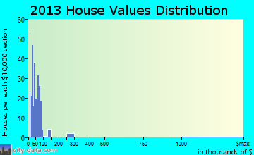 Scranton home values distribution