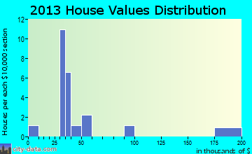 Shannon City home values distribution