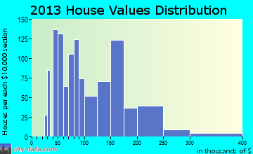 Sheldon home values distribution