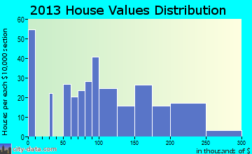 Shellsburg home values distribution