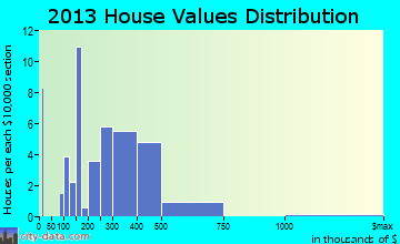 Shueyville home values distribution