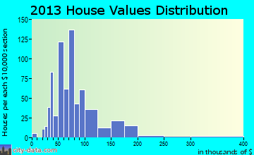 Sigourney home values distribution