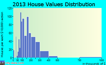 Sioux Center home values distribution