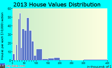 Sioux Rapids home values distribution