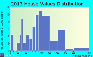Spillville home values distribution