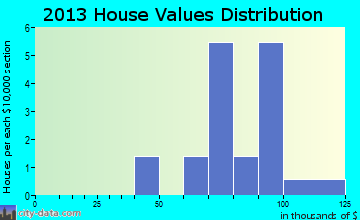 Spring Hill home values distribution