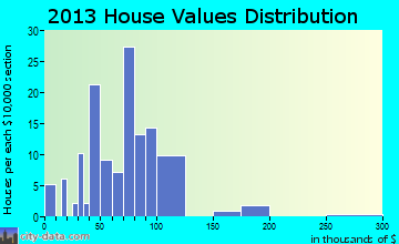 Stanhope home values distribution