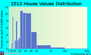 Skagway home values distribution