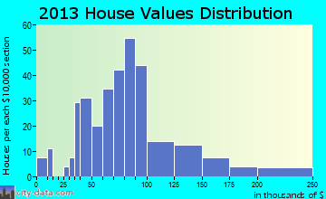 Stanton home values distribution