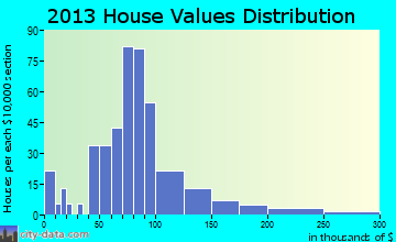 Strawberry Point home values distribution