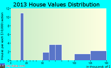 Swan home values distribution
