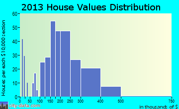 Soldotna home values distribution