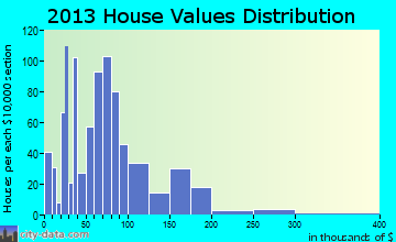 Tama home values distribution