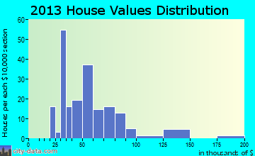 Terril home values distribution