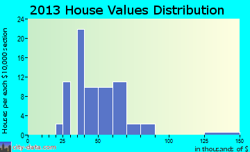 Thor home values distribution