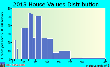 Traer home values distribution