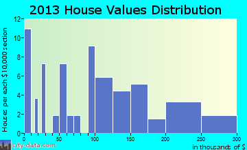 Stebbins home values distribution