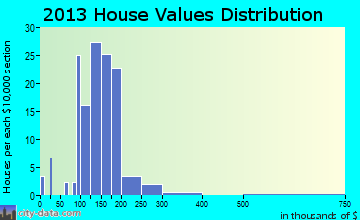 Treynor home values distribution