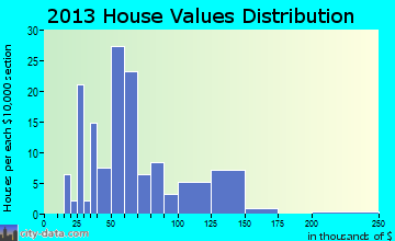 Union home values distribution