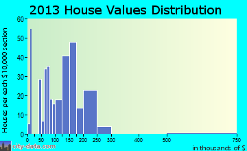 Urbana home values distribution