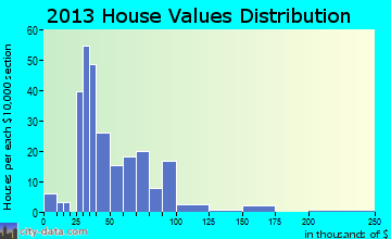 Vail home values distribution