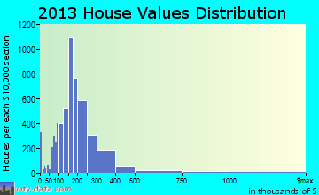Urbandale home values distribution