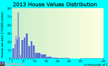 Villisca home values distribution