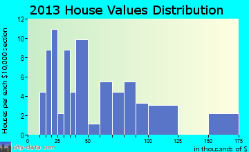 Volga home values distribution
