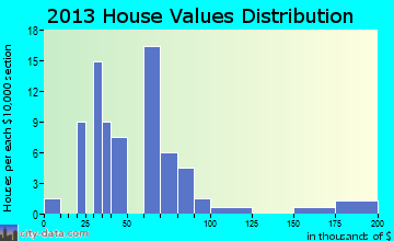 Wallingford home values distribution