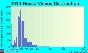 Waukee home values distribution