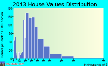 Waverly home values distribution